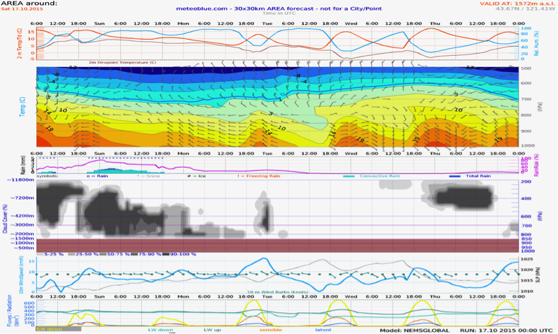 Saturday - Wednesday Meteogram (Bend Area)