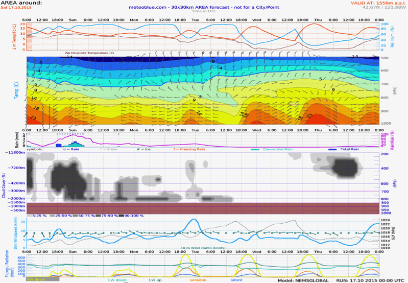 Saturday - Wednesday Meteogram (Southern Oregon)
