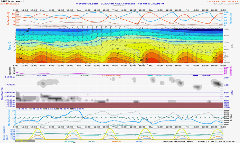 Sunday - Thursday Meteogram (97 Corridor)