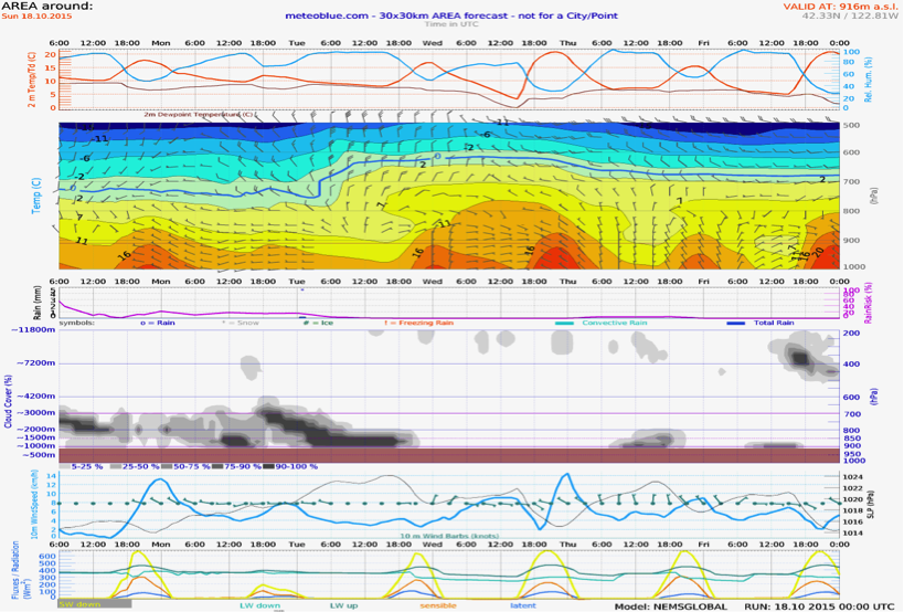 Sunday - Thursday Meteogram (Medford to Central Valley)