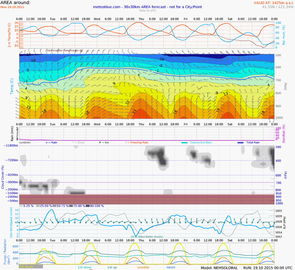 Monday – Friday Meteogram (Weed to Central Valley)