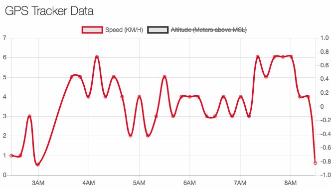 Team Village Monde's GPS data. Speed shown in KM/h
