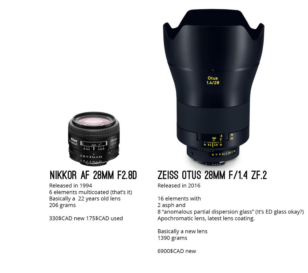 The Nikkor 28mm has apparently 17 perceptual megapixels on a 24mp Nikon d750...
