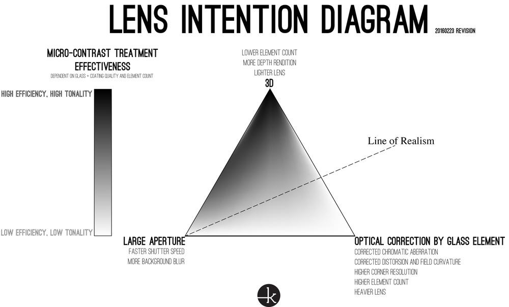 The Lens Intention Diagram Yannick Khong