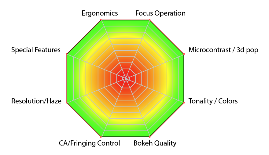 An attempt at a new diagram, any lens scoring in the orange zone would be on their way out of my collection