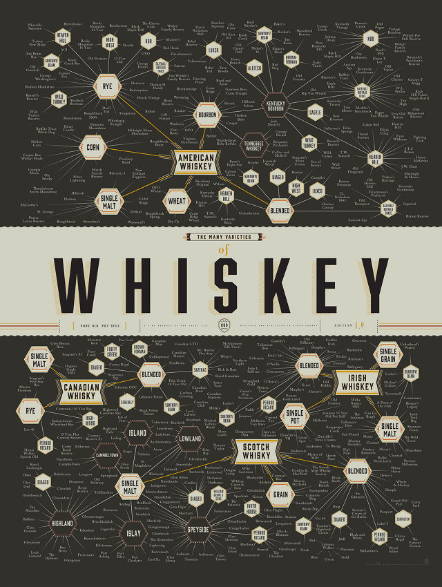 inthetrees :     So much I don't know about  whiskey .