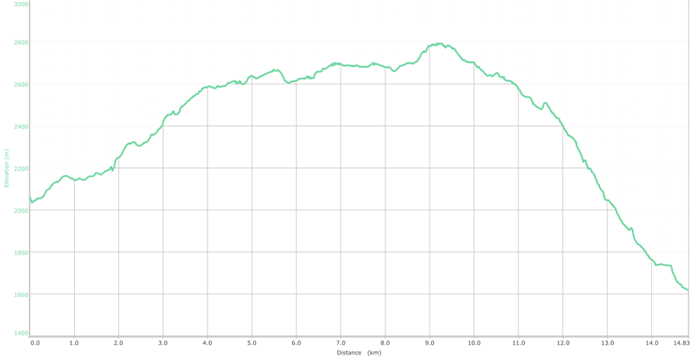 Elevation Graph - Patnitop to Sudh Mahadev - Day Trek (what is this?)
