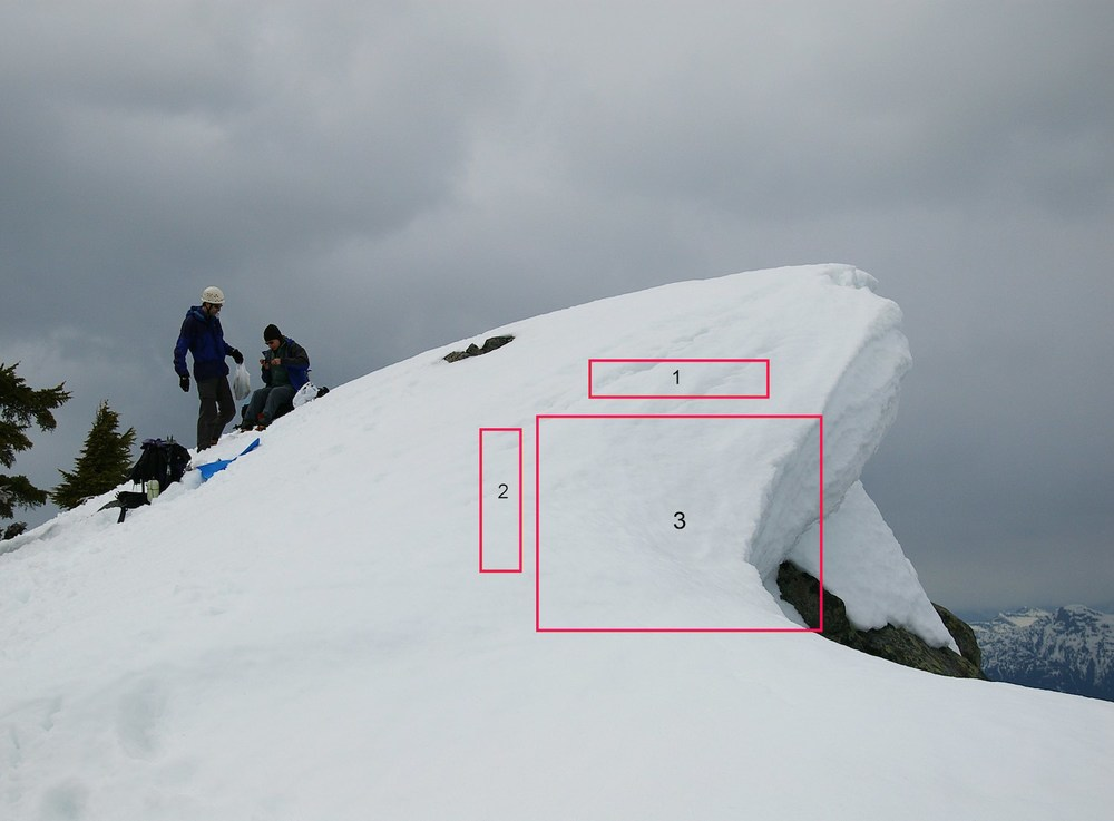 A cornice of snow about to fall. Cracks in the snow are visible in area (1). Area (3) fell soon after this picture was taken, leaving area (2) as the new edge. Photo by Tim Gage (originally posted to Flickr as Hidden dangers) [CC BY-SA 2.0], via Wikimedia Commons