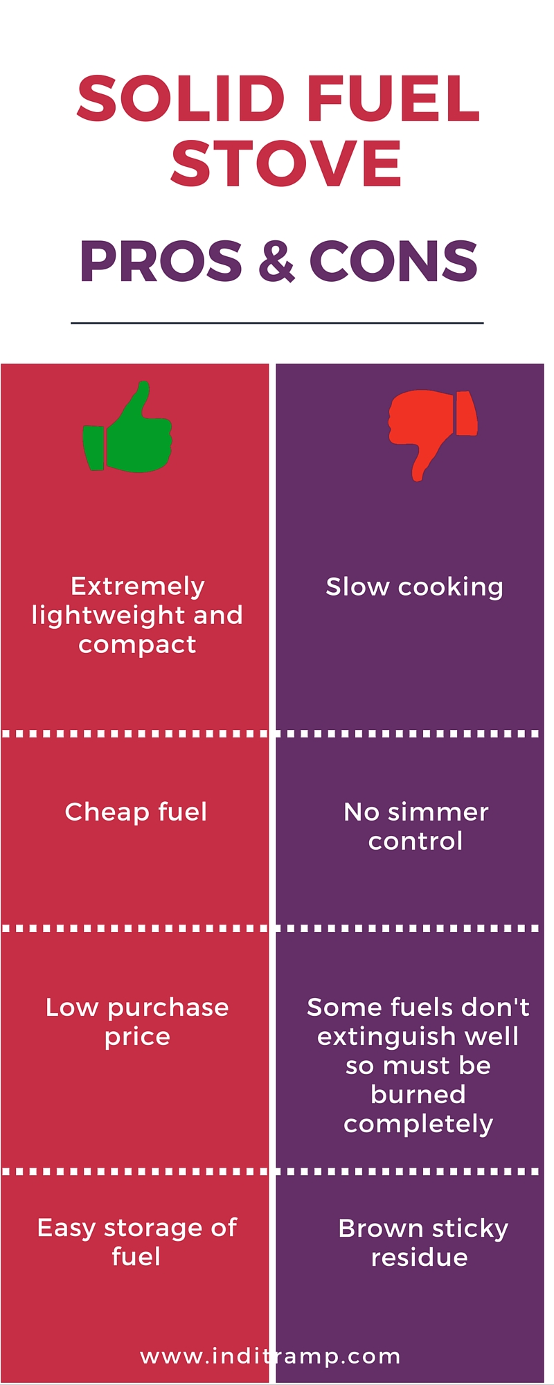 Infographic summarising the pros and cons for a solid fuel stove