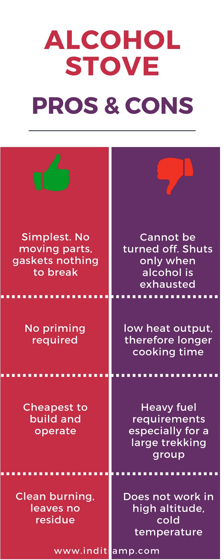Infographic summarising the pros and cons for an alcohol stove