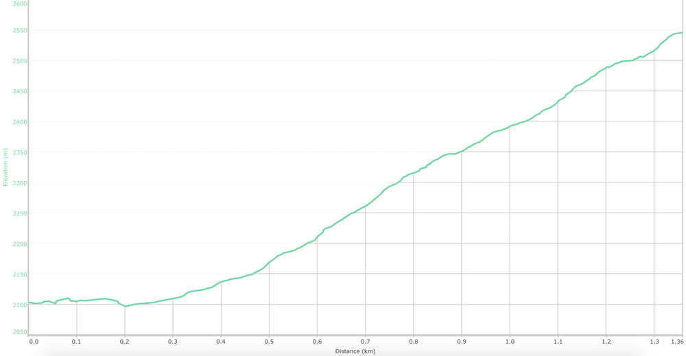 Elevation graph for the trail. (What is this?)