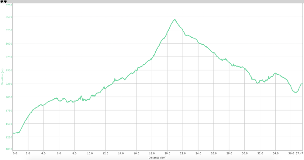 Elevation Profile ( what is this? ) for Jalsu Pass Trek route.