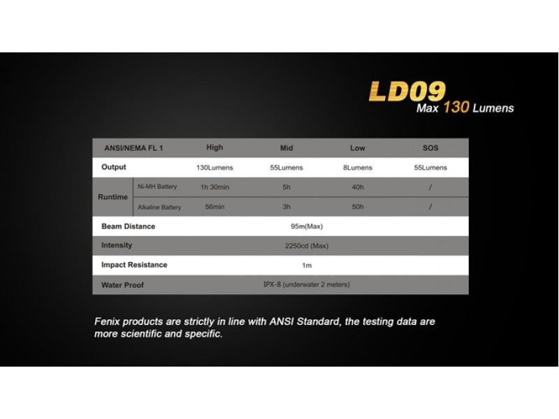 Fenix-LD09-LED-Flashlight-Lightorati-India (13)-800x600.jpg