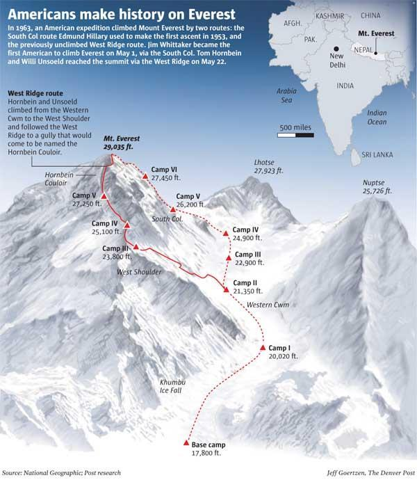 The West Ridge route via Hornbein Couloir. The Hornbein Couloir is a notable narrow and steep couloir high to the west on the north face of Mount Everest in Tibet, that extends from about 8000 m to 8500 m elevation, 350 metres below the summit. For the first 400 m vertical, the couloir inclines at about 47 degrees, and the last 100 m is narrower and steeper with about a 60 degree average incline. The couloir was named after a member of the 1963 U.S.A. Everest Expedition, Thomas Hornbein, who was on the first ascent.