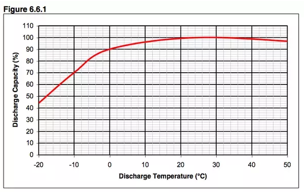 Discharge Capacity (vertical) vs Temperature (horizontal) for a LiPo battery from  Battery University .