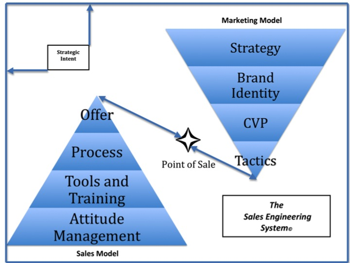 The Sales Engineering System diagram depicts the working components that define the revenue-generating structure of any business