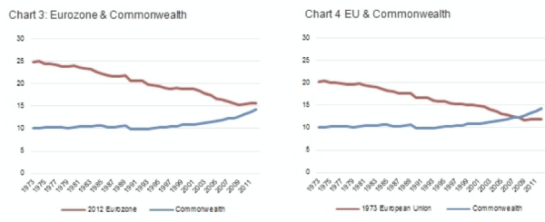 Share of world GDP (EU and Commonwealth)