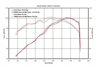 Remus Exhaust Hypercone Dyno Monster 1100 EVO