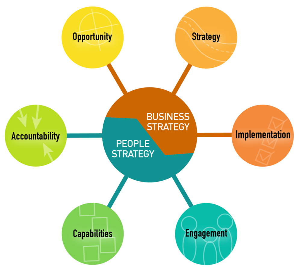 Our Strategic Planning & Implementation Framework
