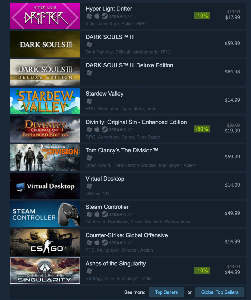 Hyper Light Drifter as the #1 Best Selling Game globally on Steam upon its release.