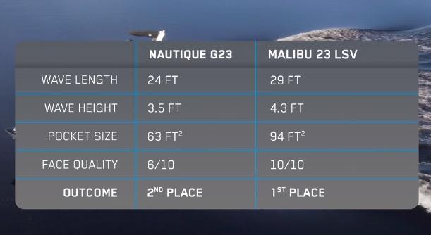 Nautique G23 vs Malibu 23 LSV.png