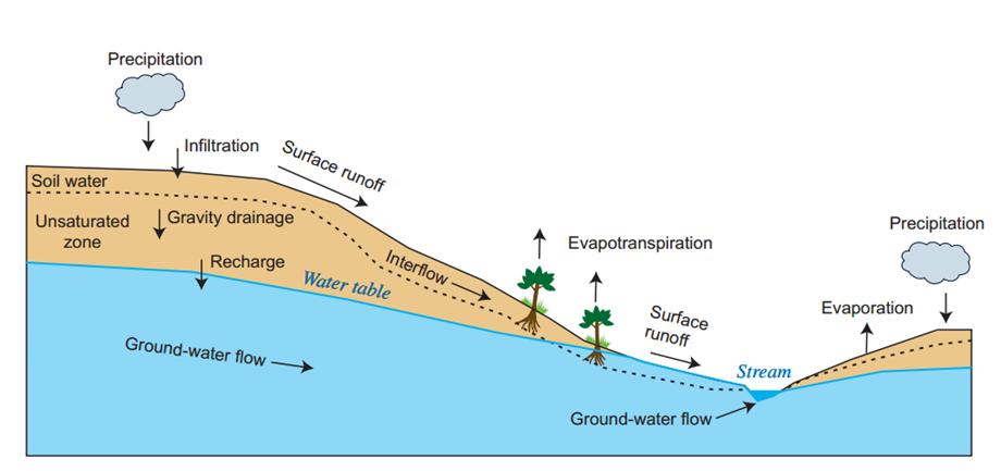 Sección de corte con los principales procesos físicos del ciclo hídrico considerados por GSFLOW
