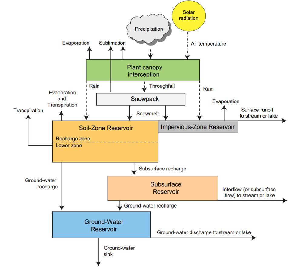 Diagrama esquemático de una cuenca simulada por PRMS con sus datos de ingreso climáticos