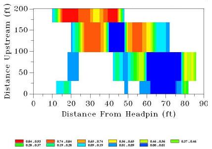 Gráfico de cuantificación del hábitat para una determinada especie en función de la velocidad del río