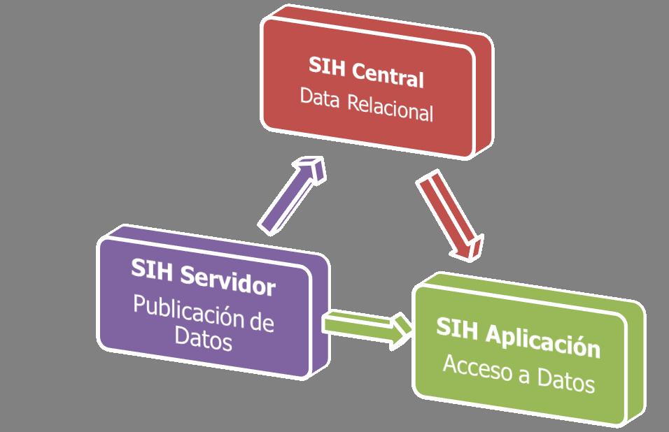 Figura 2: Diagrama del Sistema de Información de Recursos Hídricos.
