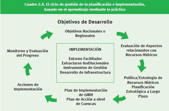 El ciclo de gestión de la planificación e implementación, basado en el aprendizaje mediante la práctica según manual de GWP – INBO[1].