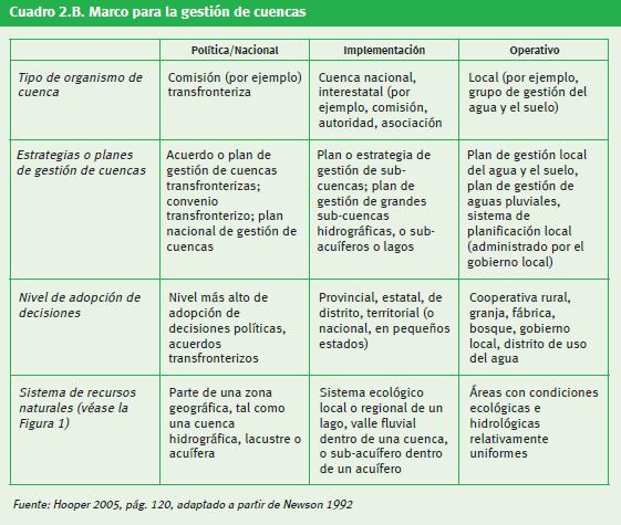 Cuadro2. Marco para la gestión de cuencas [2].