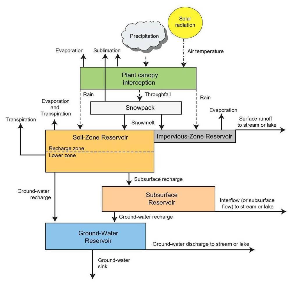 Figura 3.Diagrama Esquemático de PRMS.