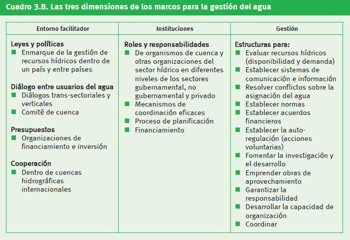 Figura1. Las tres dimensiones de los marcos para la gestión del agua[1].