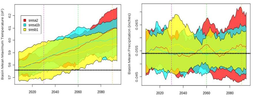 Figura 2 Rango de Variación de los Valores Anuales Promedio de Temperatura Máxima y Precipitación Media por escenario GCM1.