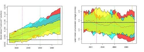 Figure 3 Rango de Variación de los Valores Anuales Promedio de Evapotranspiración Potencial y Almacenamiento de Agua Subterránea por escenario GCM2.