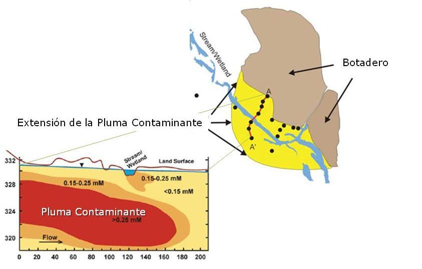 Figura 1.Ejemplo de botadero con la extensión de su pluma contaminante. Nótese su interacción con los cuerpos de agua superficial y subterráneo.