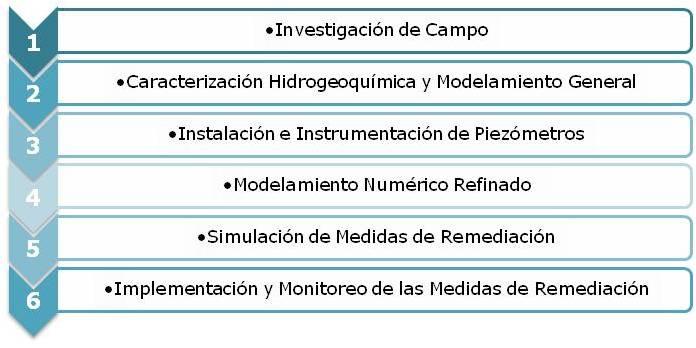 Figura 2. Pasos de la Evaluación y Remediación de Filtraciones de Depósitos de Relaves y Botaderos.