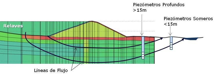 Figura 4. Líneas de Flujo de Filtraciones de Relaves y Ubicación de Piezómetros Someros y Profundos.