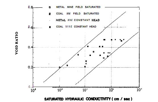 Figura 6. Relación entre el porcentaje de vacíos y la conductividad hidráulica saturada3