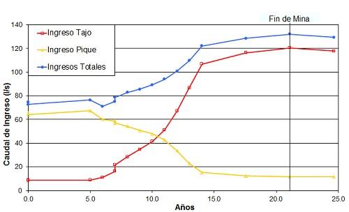 Figura 2. Evaluación del desempeño de sistemas de predrenaje.