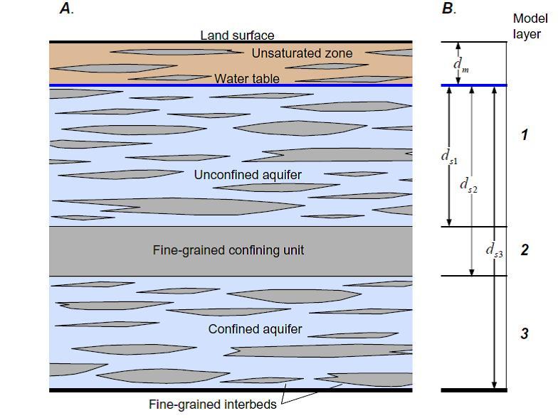 Fig. 1 – Sección vertical de un sistema acuífero con potencial de compactación de sedimentos finos.    A. Conceptualización hidrogeológica, B. Modelo de representación del sistema en tres capa(1)