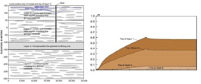 Fig 2. Resultados de una simulación de compactación del acuífero con MODFLOW SUB-WT.    A. Sección de un modelo mostrando las capas del modelo, propiedades y nivel freático inicial y final. B. Desplazamiento vertical calculado para la parte superior de todas las capas.  (2)