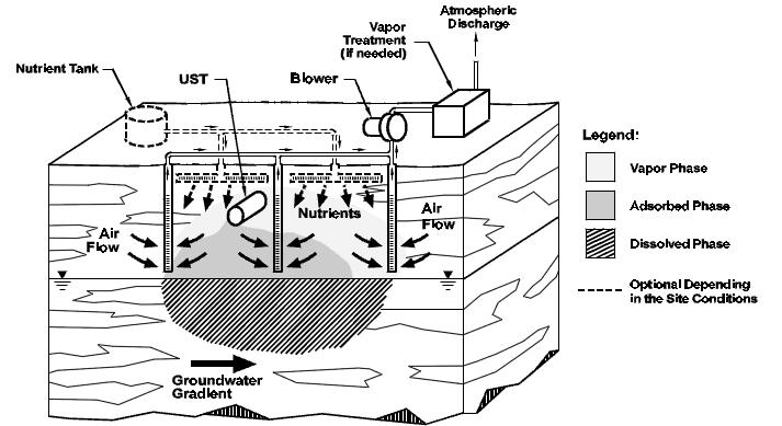 Figura 1. Sistema de bioventing usando extracción de vapor.  Fuente: www.epa.gov/oust/pubs/tum_ch3.pdf