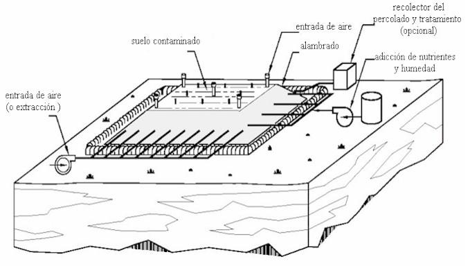 Figura 2.Esquema de remediación con biopilas. Fuente: www.epa.gov/oust/pubs/tum_ch4.pdf