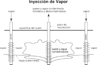 Figura 4. Sistema de Inyección de vapor   Fuente: EPA/540/S-97/505
