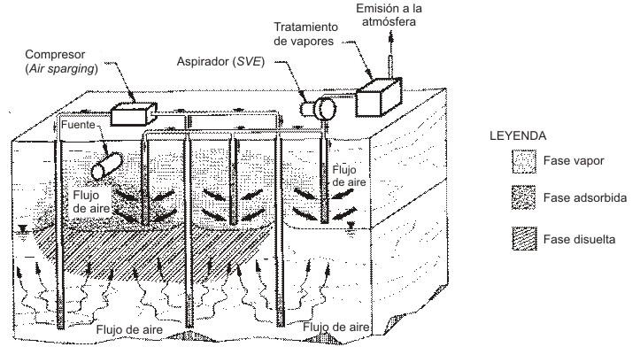 Figura 6.Combinación de las técnicas de extracción de vapor del suelo yaireación del suelo Fuente: www.epa.gov/oust/pubs/tum_ch7.pdf