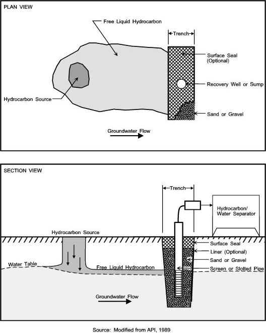 Figura 7. Skimming instalado en una trinchera. Vista de sección.   Fuente: API, 1996