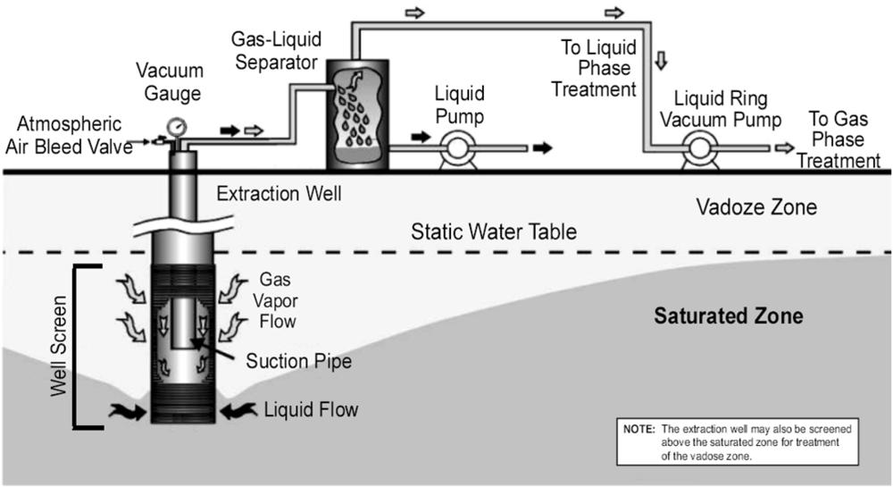 Figura 9. Esquema de un sistema de extracción trifásico.   Fuente: EPA-542-R-05-028,2006