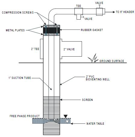 Figura 10. Sistema de  Bioslurping.   Fuente: Kittel et.al, 1994