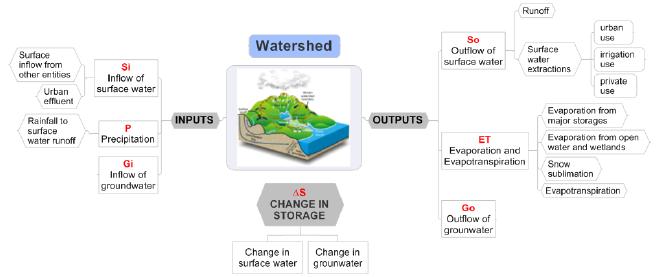 Figura 1: Entradas, salidas y cambios en el almacenamiento de una cuenca hidrográfica.
